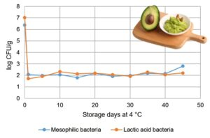 Concentration of total mesophilic and lactic acid bacteria in HPP avocado puree