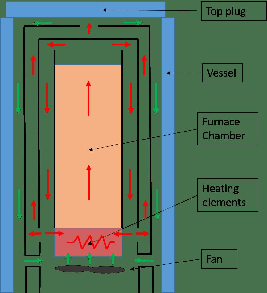 Fast Cooling technology scheme