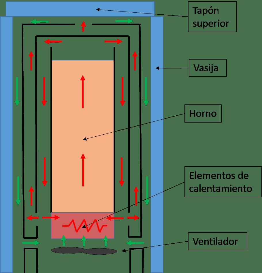 Esquema de tecnología 'Fast Cooling'