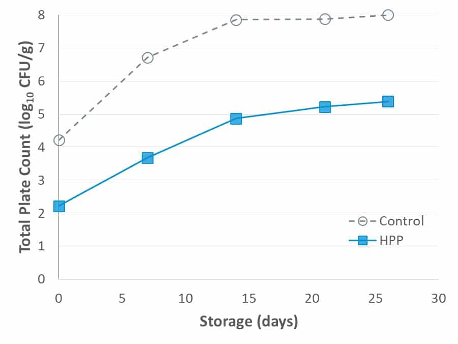 Fig. 4. Total plate counts of untreated and HPP (6000 bar, 5 min) trout salads stored at 5 min.