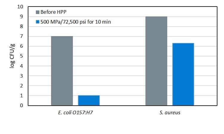 Figura 1. HPP inactivación de E. coli O157:H7 y S. aureus en quesos modelo