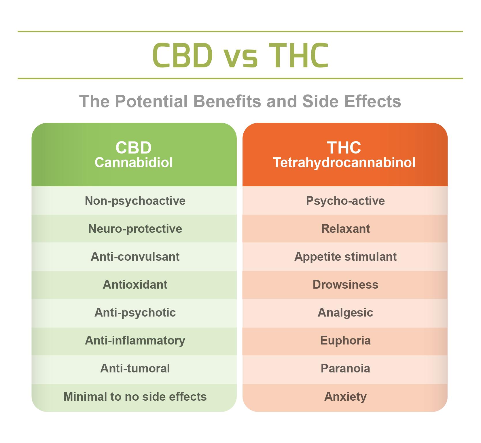 Figure 1. Advantages and disadvantages of CBD and THC. Source: https://www.endoca.com/