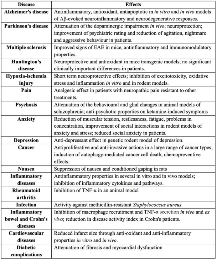 Figure 2. Table of diseases for which CBD may have therapeutic benefits. Source: WHO